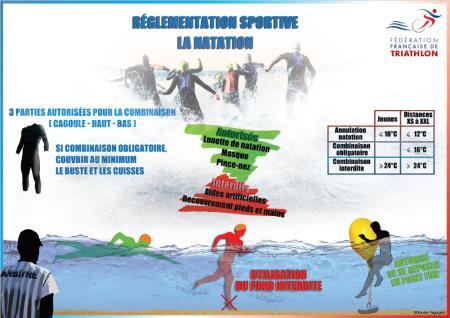 Arbitrage 3 -- Natation