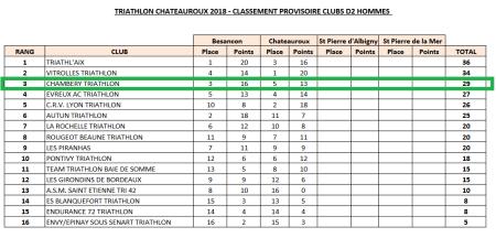 D2 après Châteauroux