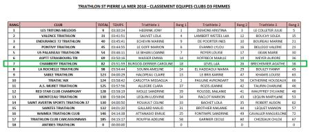Classement finale D3F